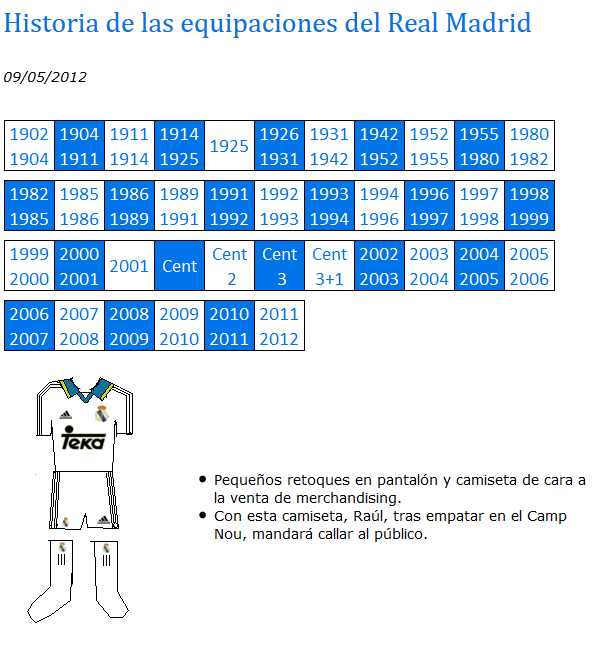 Equipaciones del Real Madrid